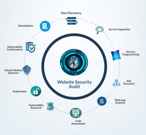 Web Penetration Testing in Mumbai - ICSS